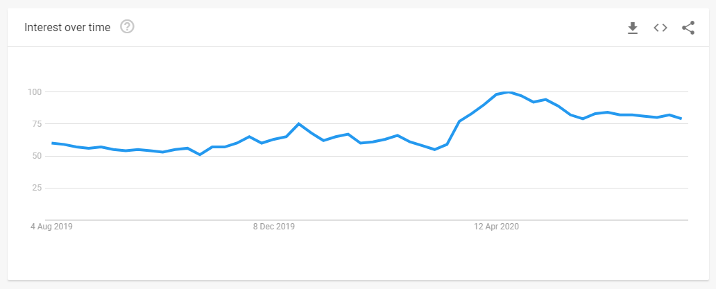 Google search trends - puppies