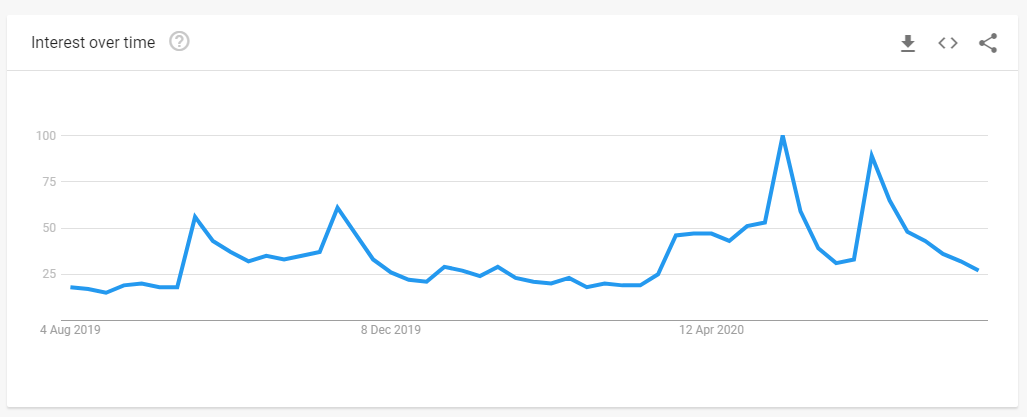 Google search trends - get away with murder