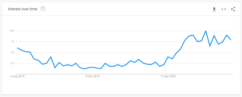 Google search trends - picnics