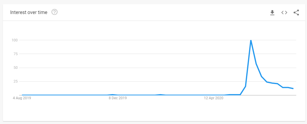 Google search trends - Black lives matter