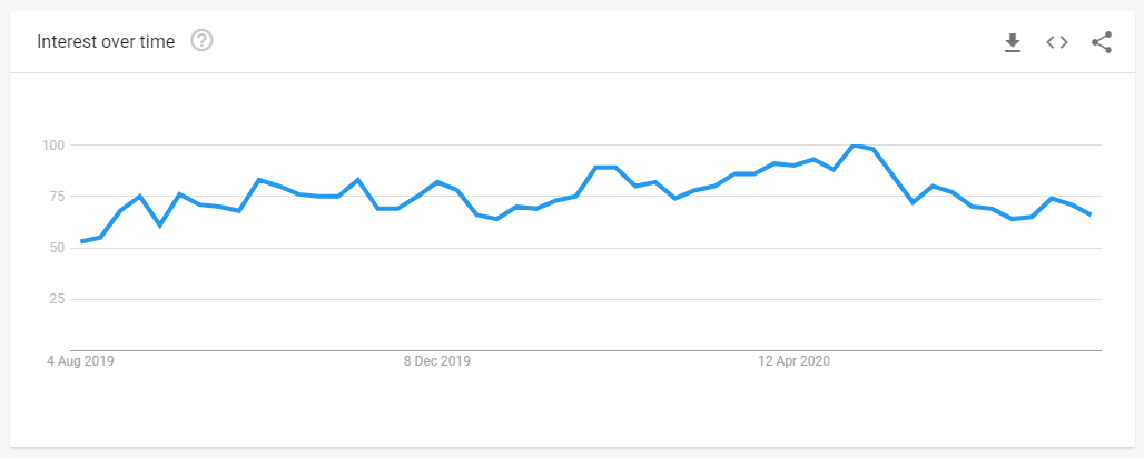 Google search trends - have hope