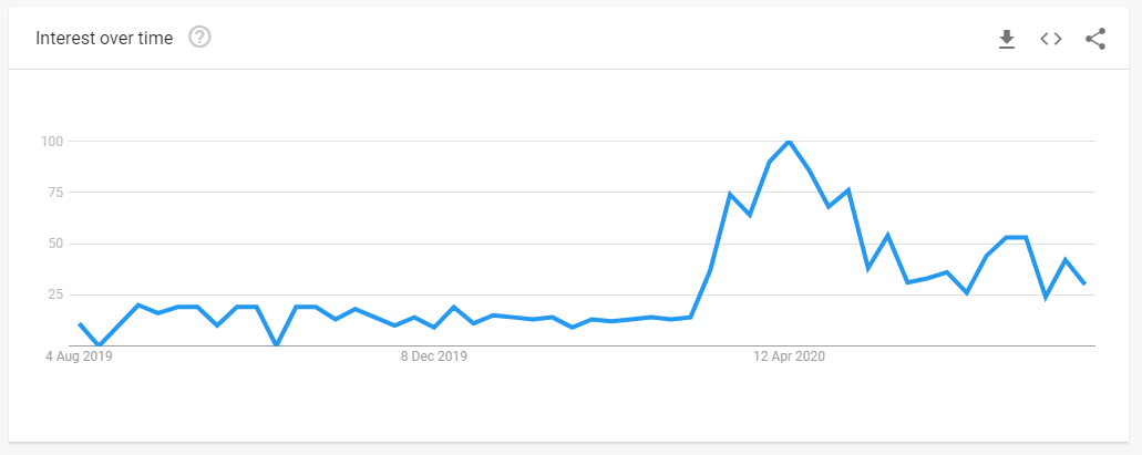 Google search trends - virtual dating