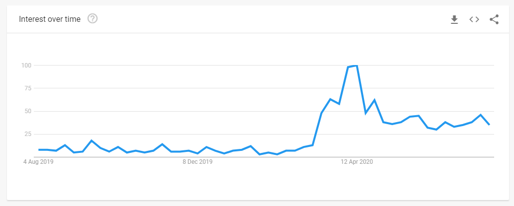 Google search trends - virtual Church