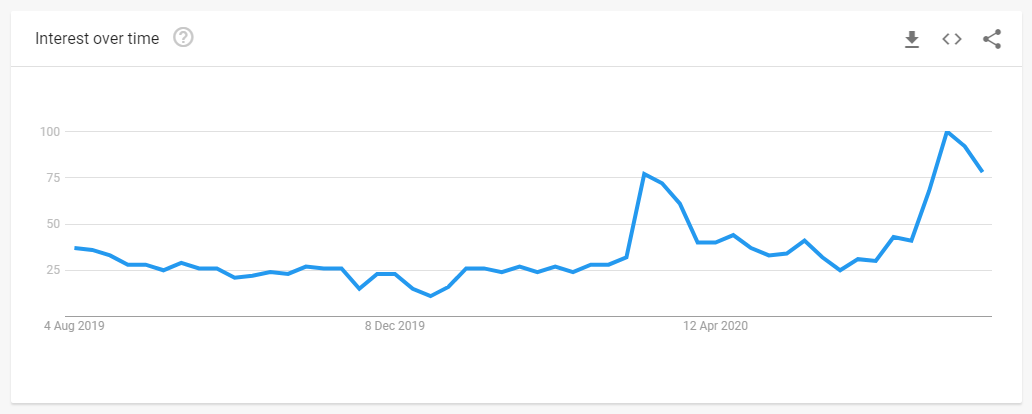 Google search trends - homechooling