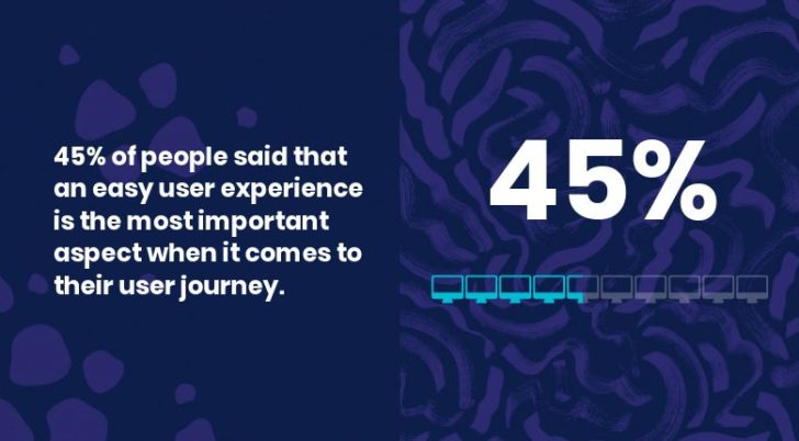 47 percent unwilling to return to brand after UX patterns issue