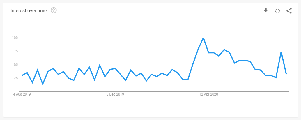 Google search trends - pub quiz