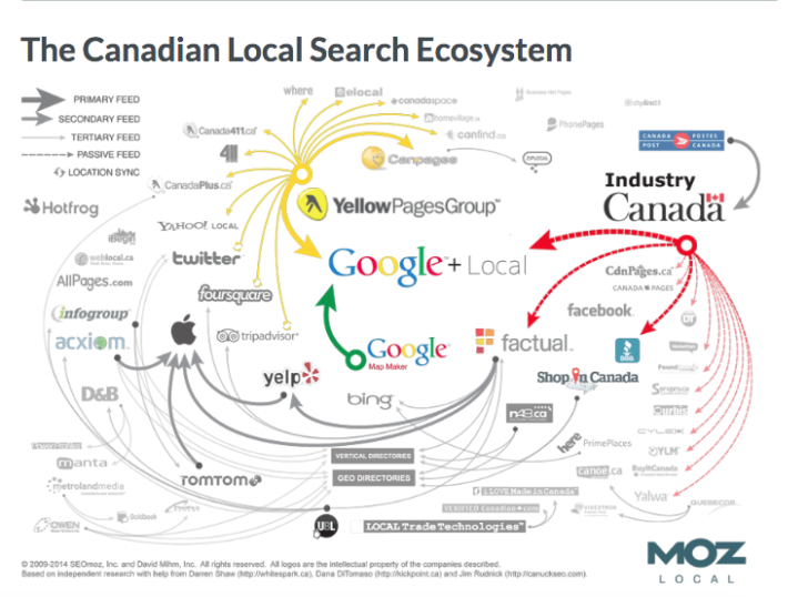 local SEO guide - Canada citation ecosystem