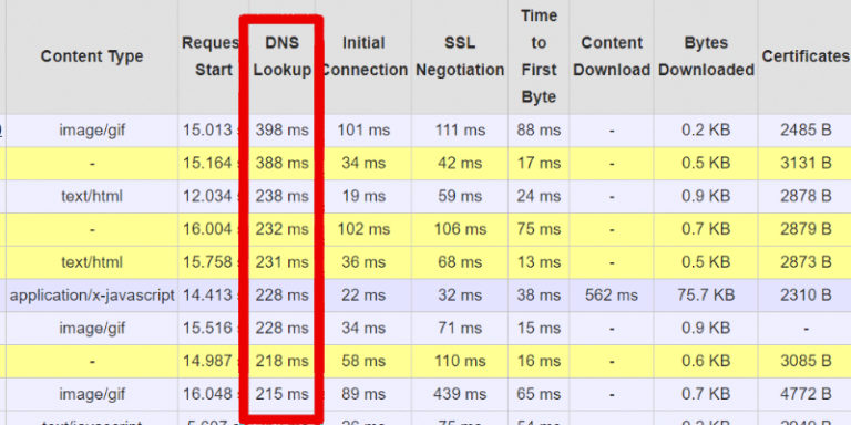 Preload DNS queries - DNS lookups