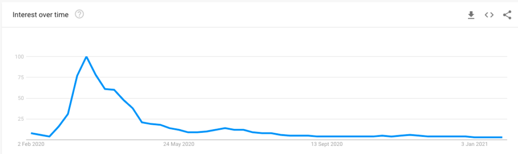 "Google Trends graph for ""coronavirus"""