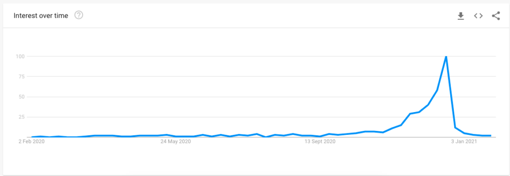 "Google Trends graph on ""Christmas pudding"""
