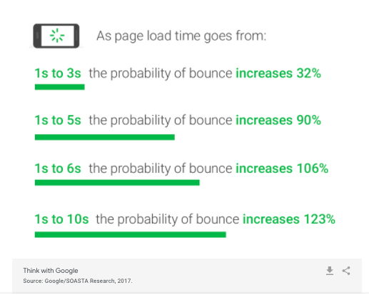 Google's Page Experience update explained - page speed stat