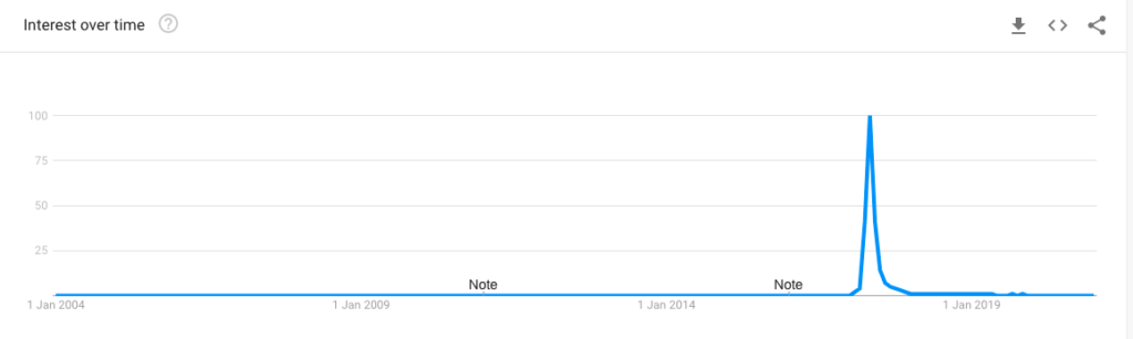 Avoid jumping on the trending keyword bandwagon