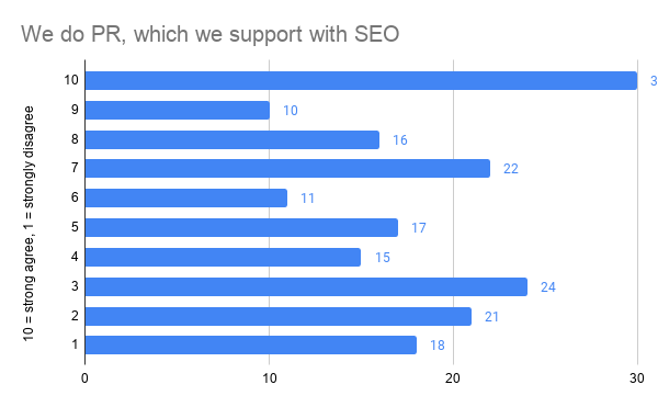 Is SEO used to boost PR