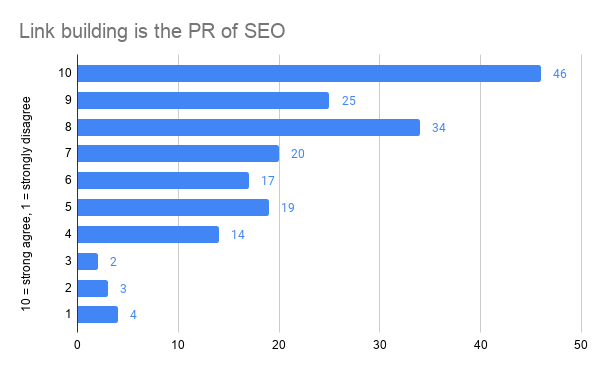 Link building is the PR of SEO