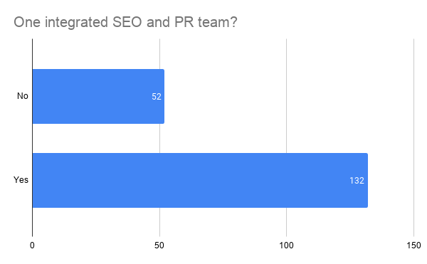 SEO and PR are not one integrated team