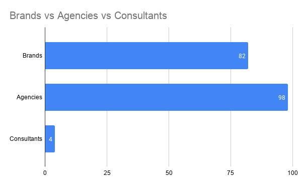 SEO and PR integration survey participant categories