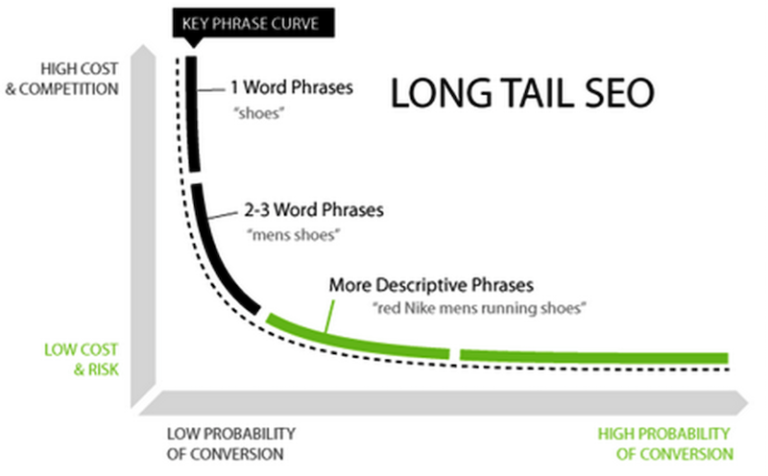 Voice search SEO - long tail keywords