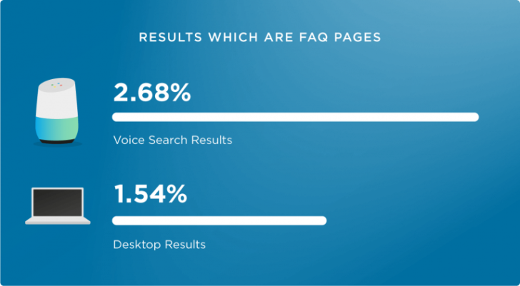 Voice search SEO - Stat showing FAQ pages