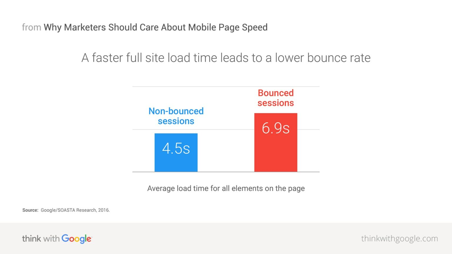 Responsive web design benefits your SEO - Reduced bounce rate