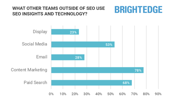 The business value of SEO in 2021 - Research showing content cross channel activation
