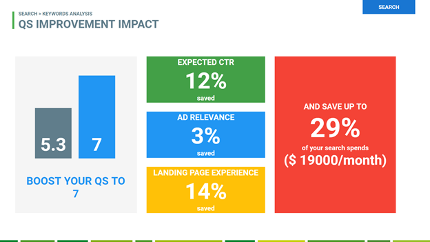 Tips to use Google Ads' new features - Declutter your campaigns
