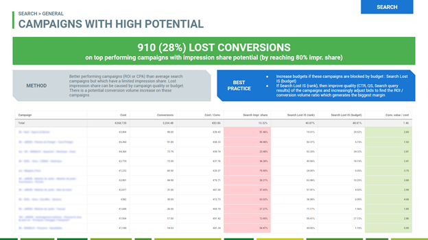 Tips to use Google Ads' new features - Identify high performing campaigns