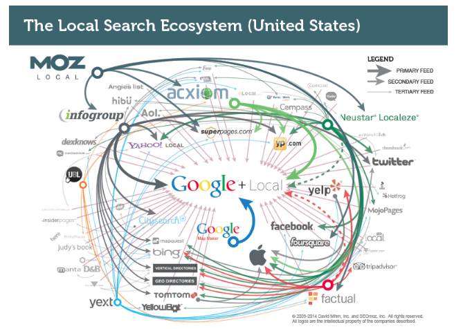 US local search ecosystem