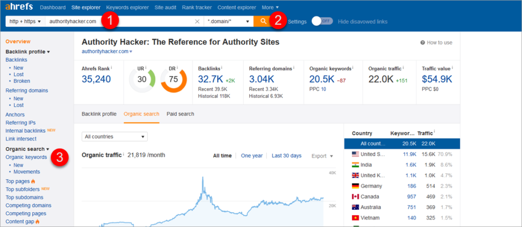 analyzing featured snippets using ahrefs