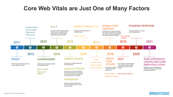 core web vitals are part of the google ranking factors