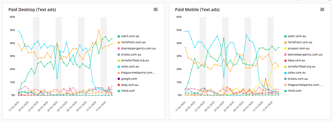 Coronavirus effect on paid search trend