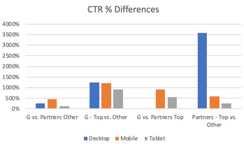 CTR differences after average position sunset