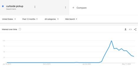 Google Trends - Curbside pickup