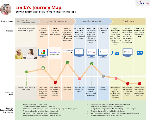 Using a customer journey map to analyze content marketing fails