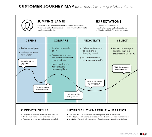 Customer journey mapping chart