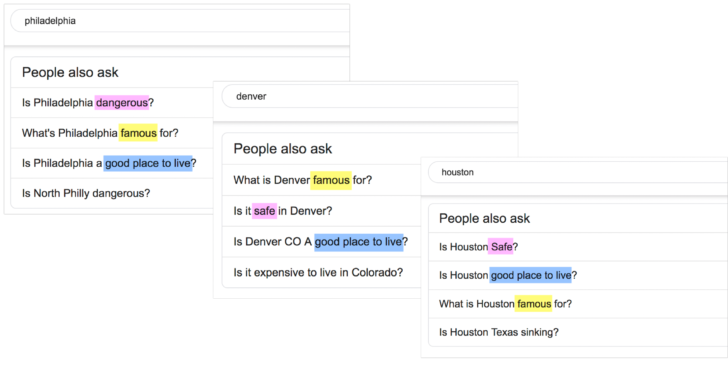 Finding important search patterns through Google's people also ask