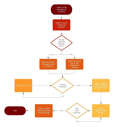 Flow chart on workflow structure that can help identify content marketing fails