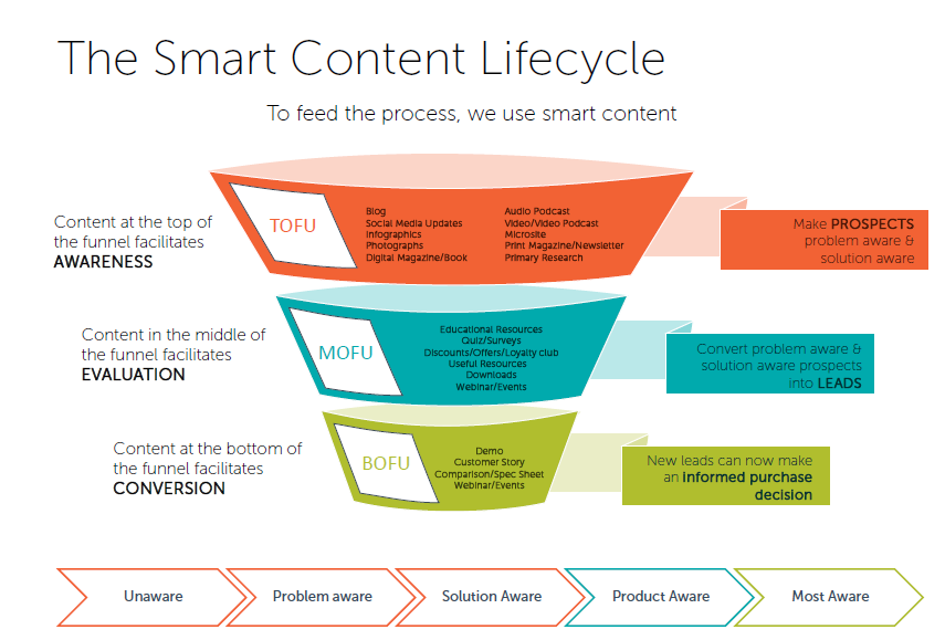 Funnel content marketing roi