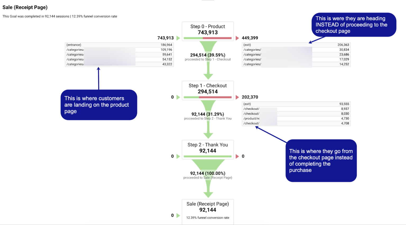 Analyze your sales funnel to optimize your ecommerce sales