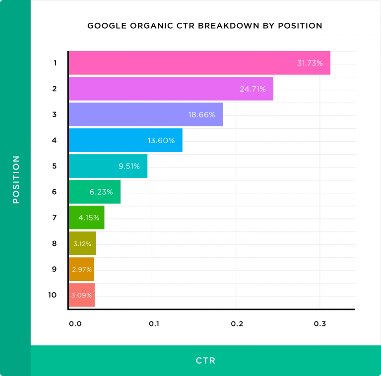 Click-through rate (CTR) organic - breakdown stats