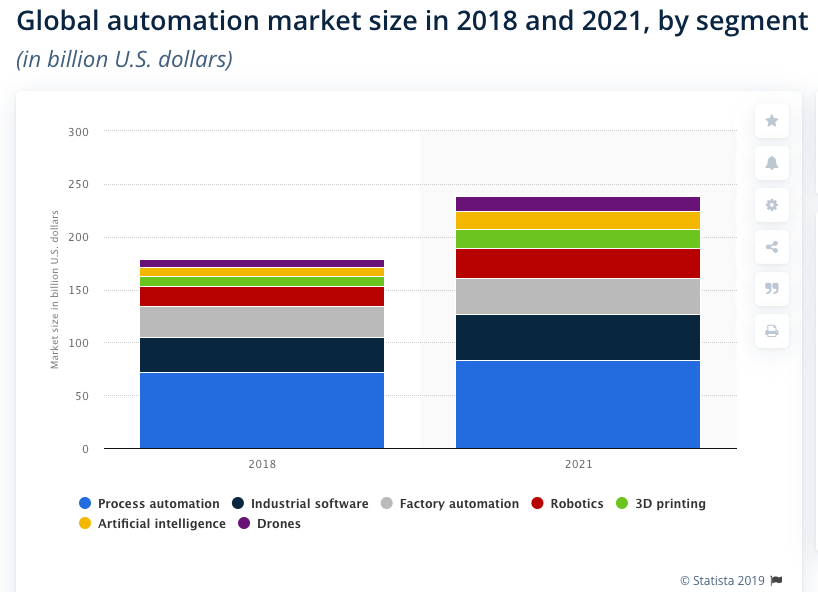 PPC trends - Automation will take charge
