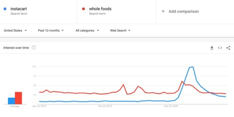 Google Trends - Retail vs business
