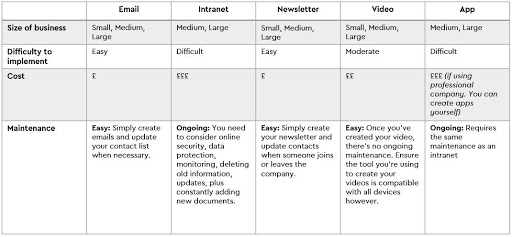 internal communication plan - platforms for it