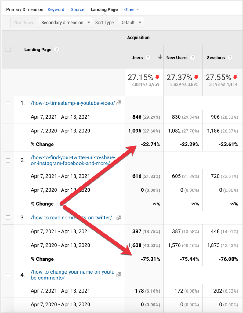 landing pages and website traffic drop analysis