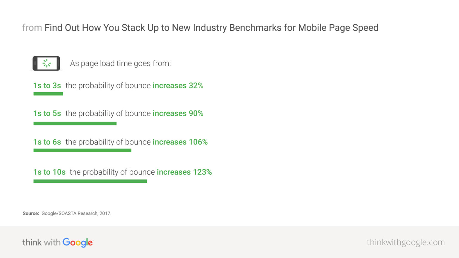 mobile page speed new industry benchmarks that impact customer experience