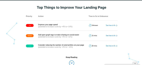 on-page SEO analysis techniques - Unbounce site analysis