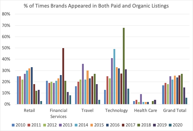 percentage of brands appearing in paid and organic search