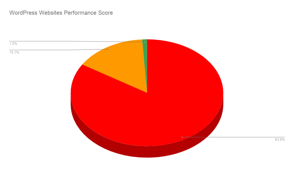 Performance WordPress - Speed and performance research