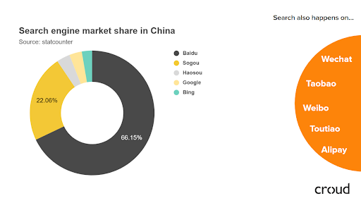 Search engine market in China