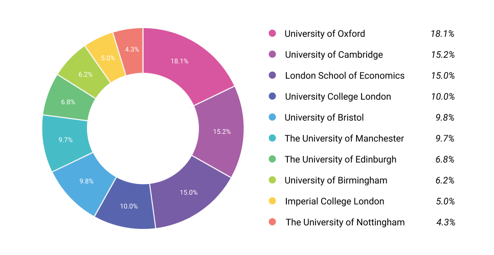 Share of voice of top 10 UK universities calculated