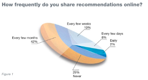 Recommendations - How social media influences consumer buying decisions